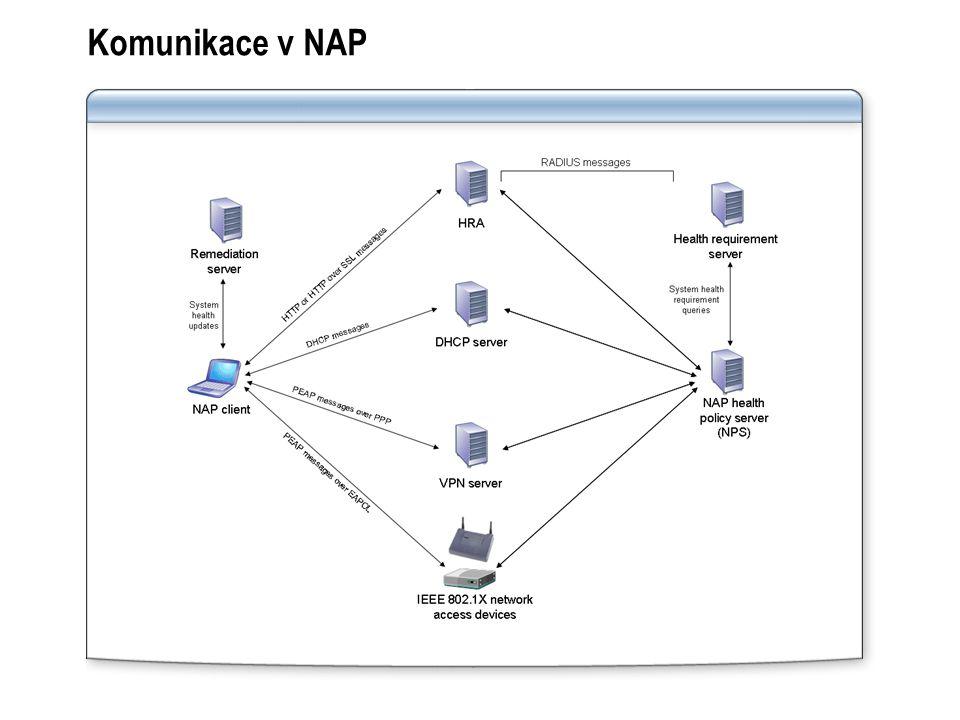 Komunikace v NAP