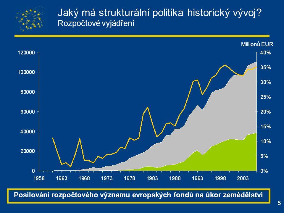 5 Millionů EUR Jaký má strukturální politika historický vývoj? Rozpočtové vyjádření Posilování rozpočtového významu evropských fondů na úkor zemědělst