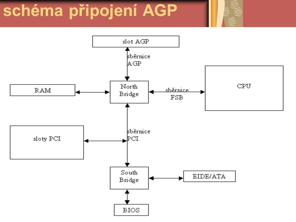schéma připojení AGP