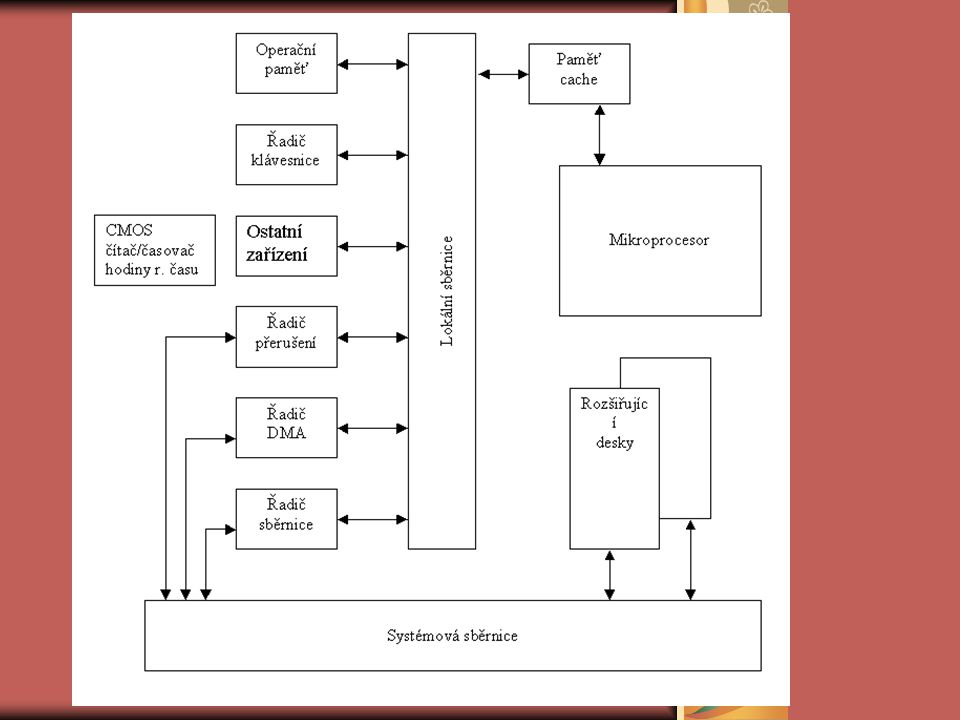 Druhy sběrnic datová dresová řídící sériová paralelní kombinovaná (sérioparalelní) lokální procesorová paměťová sběrnice čipsetu atd.