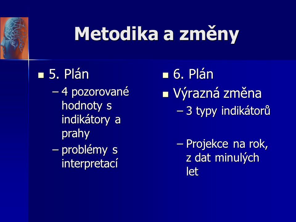 Metodika a změny 5. Plán 5. Plán –4 pozorované hodnoty s indikátory a prahy –problémy s interpretací 6. Plán 6. Plán Výrazná změna Výrazná změna –3 ty