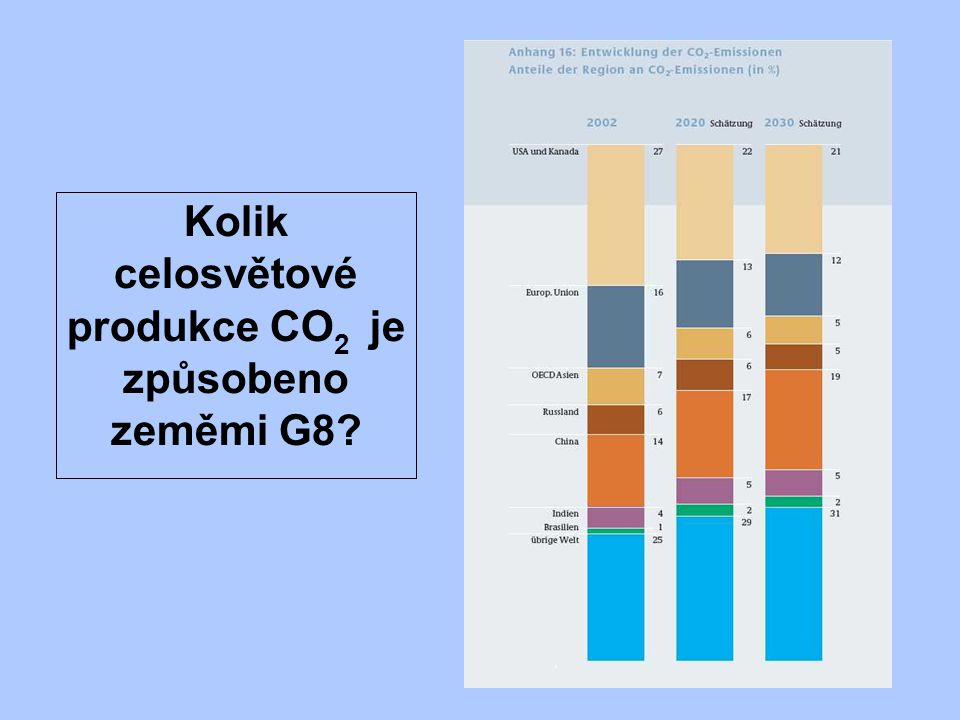 Kolik celosvětové produkce CO 2 je způsobeno zeměmi G8