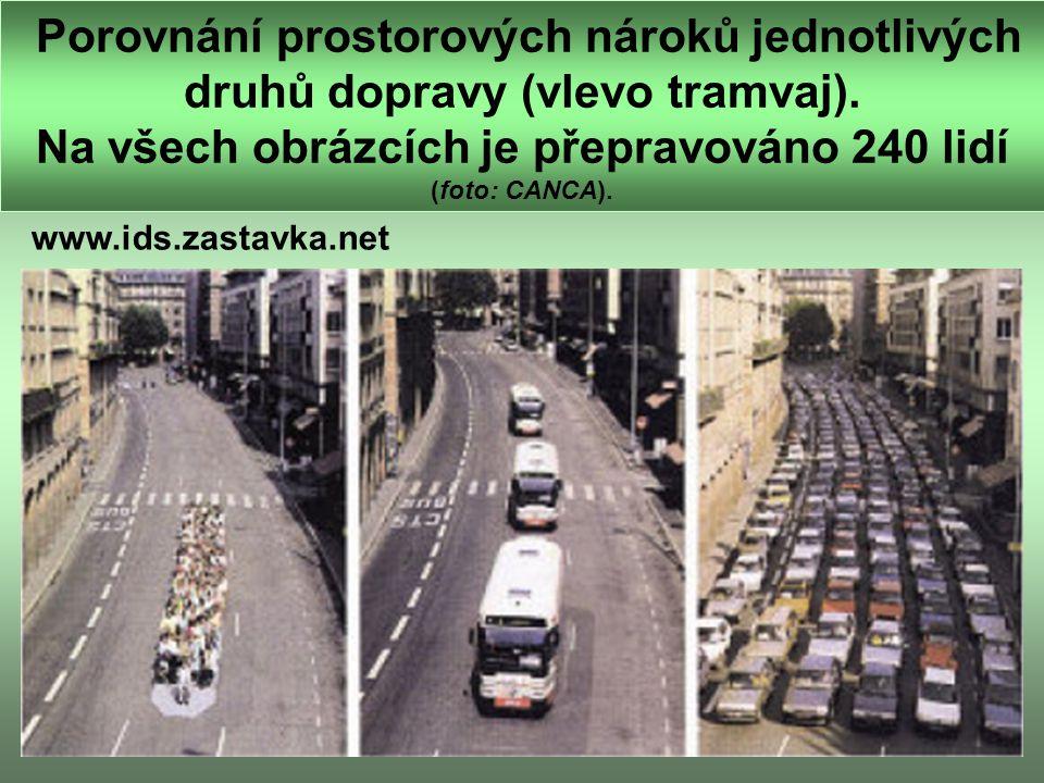 Porovnání prostorových nároků jednotlivých druhů dopravy (vlevo tramvaj).