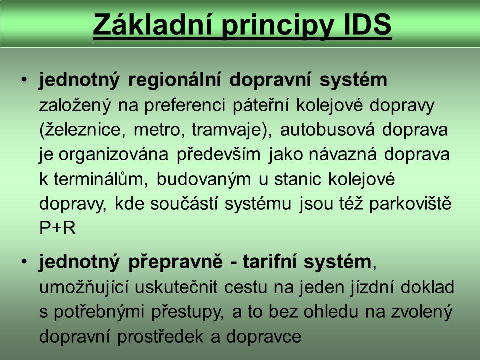 Základní principy IDS jednotný regionální dopravní systém založený na preferenci páteřní kolejové dopravy (železnice, metro, tramvaje), autobusová doprava je organizována především jako návazná doprava k terminálům, budovaným u stanic kolejové dopravy, kde součástí systému jsou též parkoviště P+R jednotný přepravně - tarifní systém, umožňující uskutečnit cestu na jeden jízdní doklad s potřebnými přestupy, a to bez ohledu na zvolený dopravní prostředek a dopravce