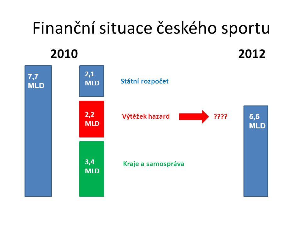 Finanční situace českého sportu 7,7 MLD 2,1 MLD 2,2 MLD 3,4 MLD Státní rozpočet Výtěžek hazard Kraje a samospráva 20102012 5,5 MLD ????