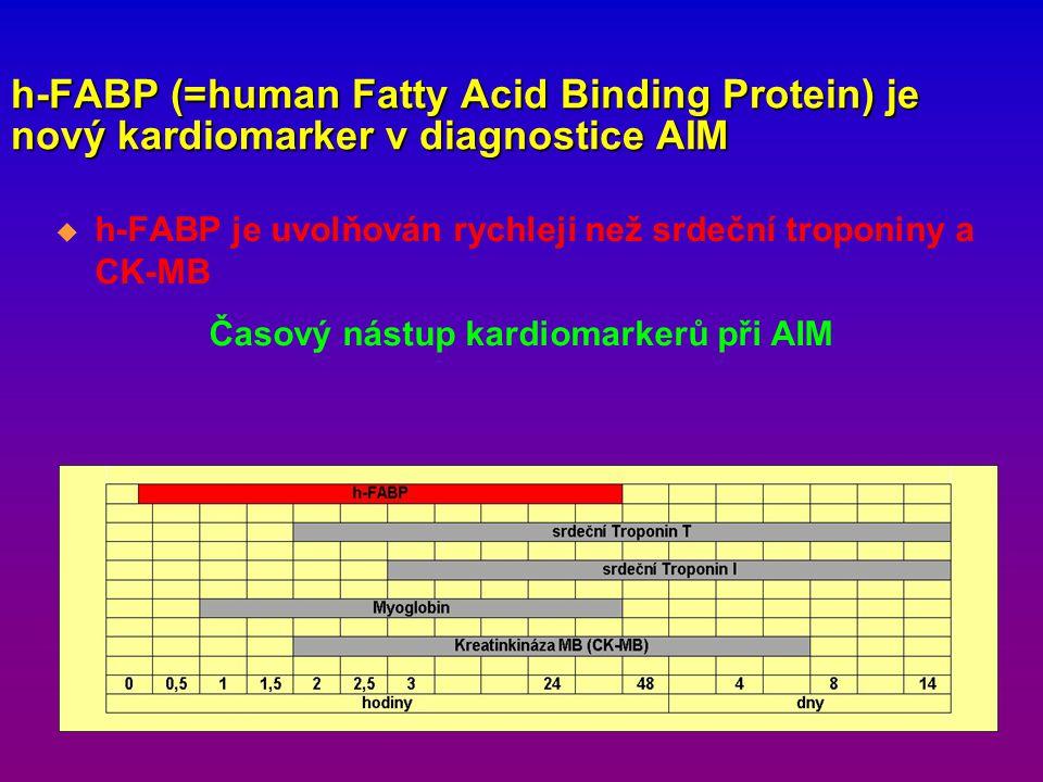 h-FABP (=human Fatty Acid Binding Protein) je nový kardiomarker v diagnostice AIM  h-FABP je uvolňován rychleji než srdeční troponiny a CK-MB Časový nástup kardiomarkerů při AIM