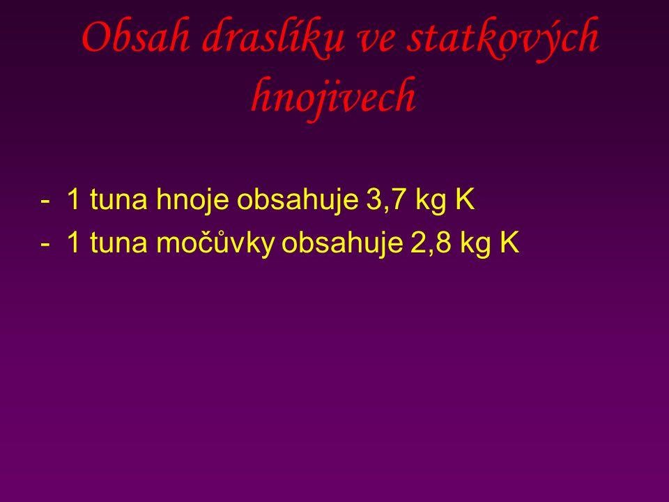 Obsah draslíku ve statkových hnojivech -1 tuna hnoje obsahuje 3,7 kg K -1 tuna močůvky obsahuje 2,8 kg K