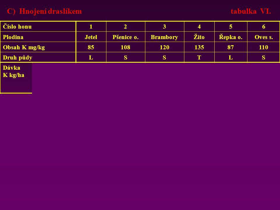 C) Hnojení draslíkem tabulka VI.Číslo honu123456 PlodinaJetelPšenice o.BramboryŽitoŘepka o.Oves s.