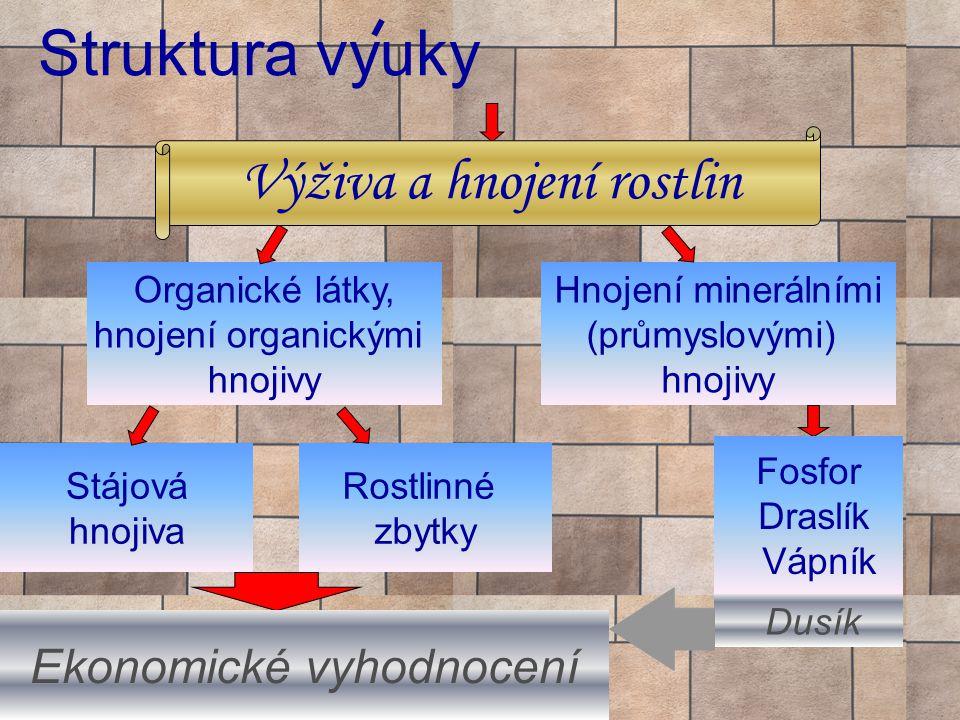 Struktura vyuky Organické látky, hnojení organickými hnojivy Stájová hnojiva Rostlinné zbytky Hnojení minerálními (průmyslovými) hnojivy Dusík Ekonomické vyhodnocení Výživa a hnojení rostlin Fosfor Draslík Vápník