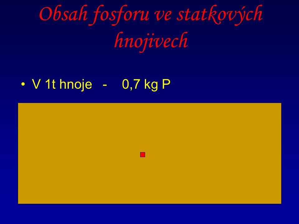Obsah fosforu ve statkových hnojivech V 1t hnoje - 0,7 kg P