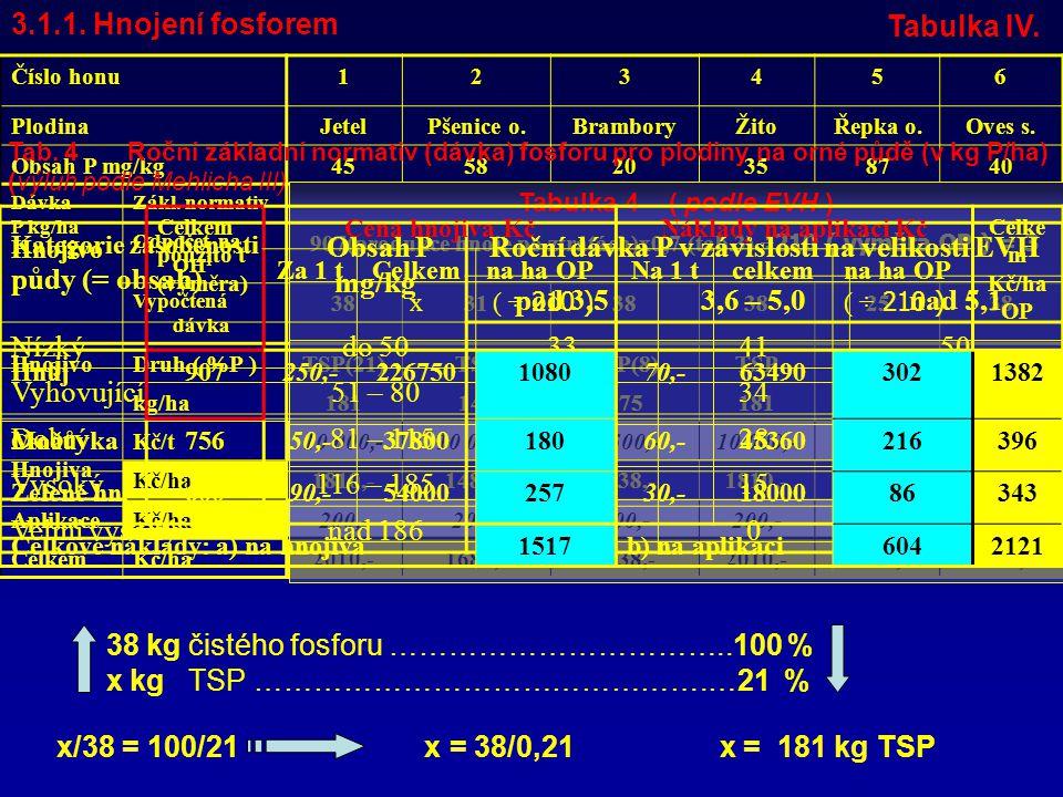 3.1.1.Hnojení fosforem tabulka V.
