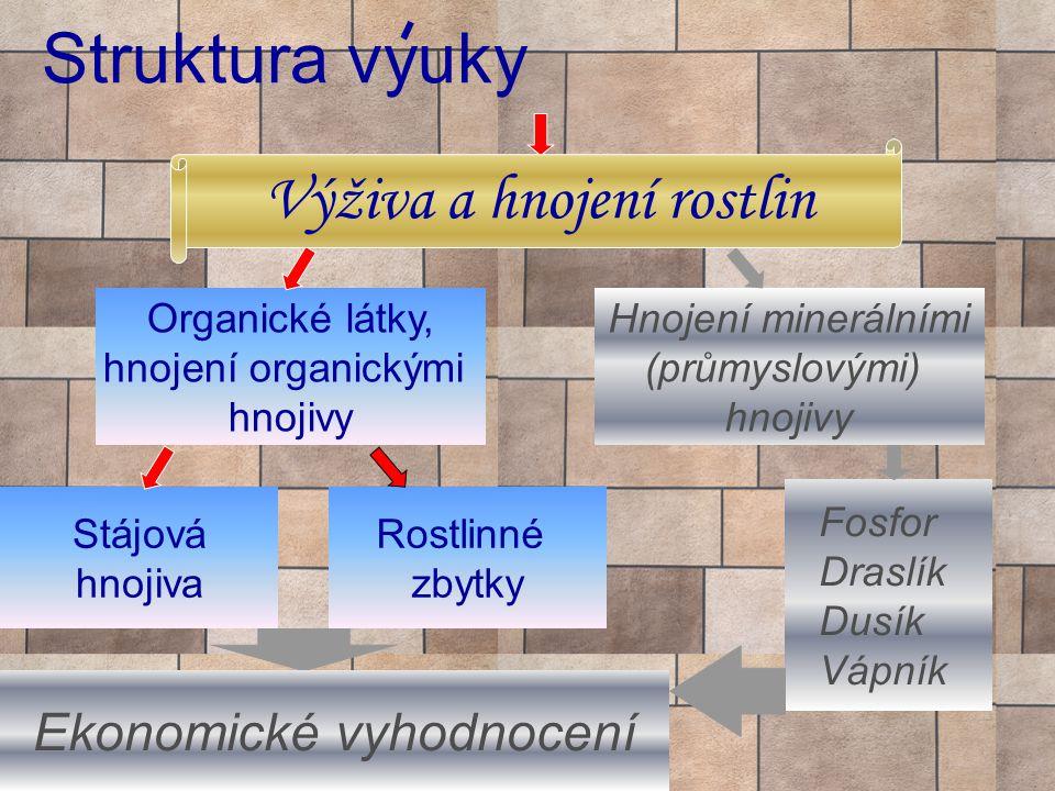 Struktura vyuky Organické látky, hnojení organickými hnojivy Stájová hnojiva Rostlinné zbytky Hnojení minerálními (průmyslovými) hnojivy Fosfor Draslík Dusík Vápník Ekonomické vyhodnocení Výživa a hnojení rostlin