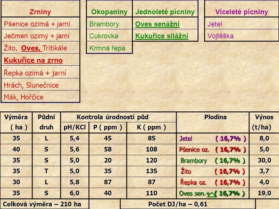 VýměraPůdní Kontrola úrodnosti půd Kontrola úrodnosti půd Plodina PlodinaVýnos ( ha ) ( ha )druhpH/KCl P ( ppm ) K ( ppm ) (t/ha) 35L5,44585 Jetel ( 1