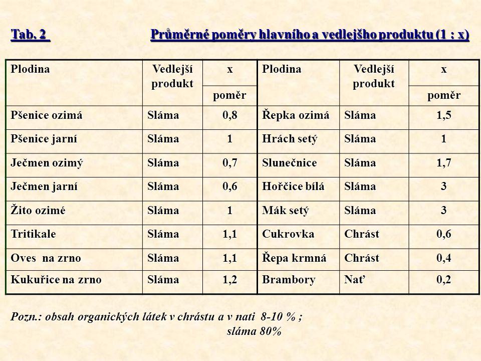 Tab. 2 Průměrné poměry hlavního a vedlejšho produktu (1 : x) Plodina Vedlejší produkt xPlodina x poměrpoměr Pšenice ozimá Sláma0,8 Řepka ozimá Sláma1,