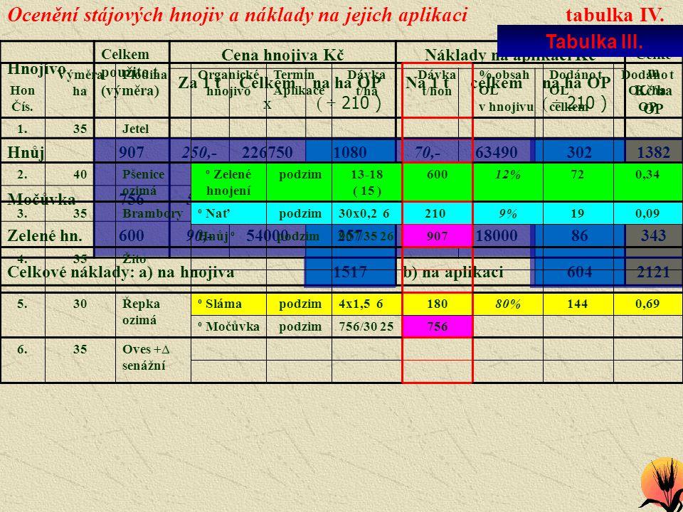 Ocenění stájových hnojiv a náklady na jejich aplikaci tabulka IV. Hnojivo Celkem použito t (výměra) Cena hnojiva KčNáklady na aplikaci Kč Celke m Kč/h