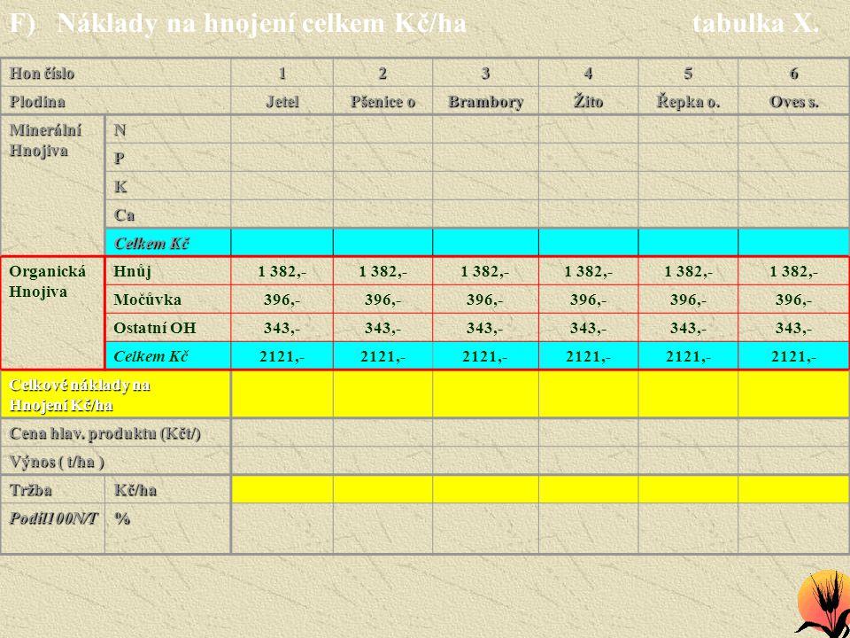 F) Náklady na hnojení celkem Kč/ha tabulka X. Hon číslo 123456 PlodinaJetel Pšenice o BramboryŽito Řepka o. Oves s. MinerálníHnojivaN P K Ca Celkem Kč