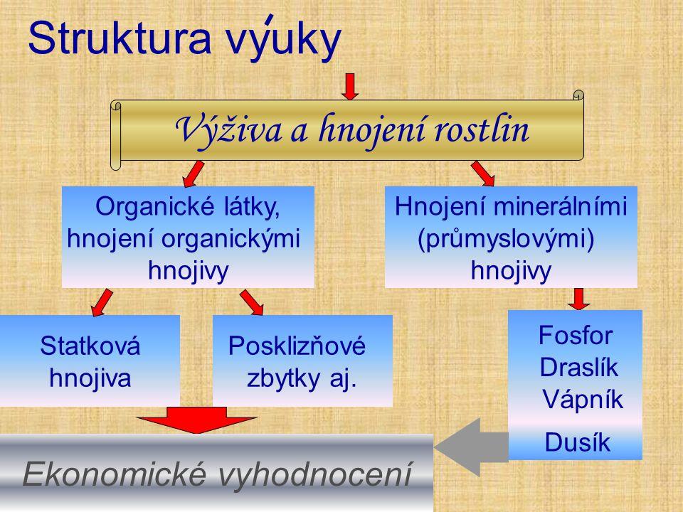 Struktura vyuky Organické látky, hnojení organickými hnojivy Statková hnojiva Posklizňové zbytky aj.