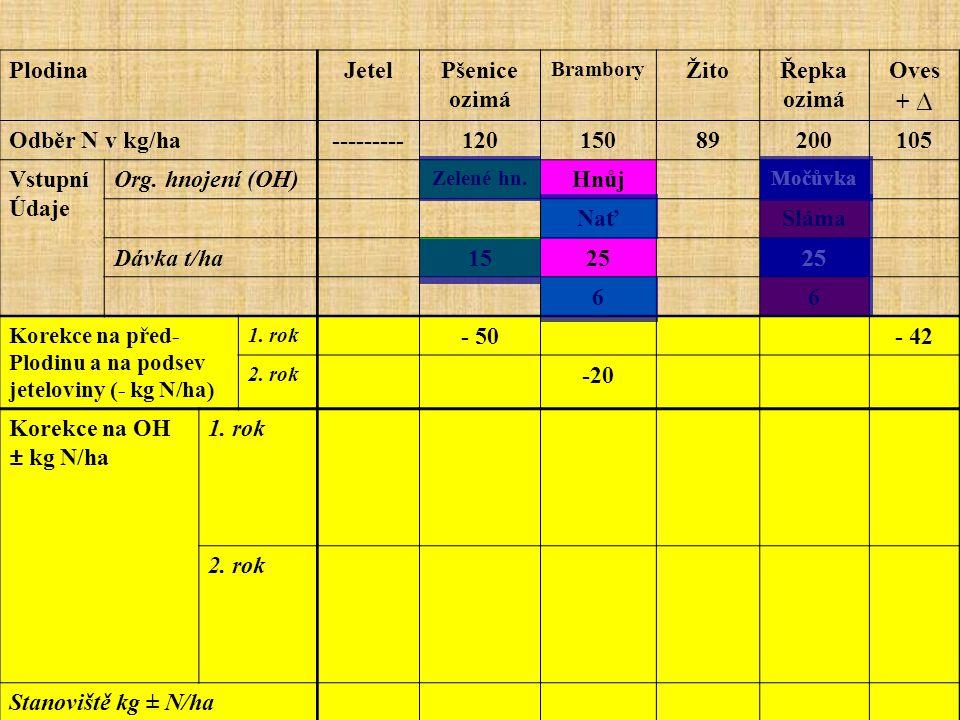 PlodinaJetelPšenice ozimá Brambory ŽitoŘepka ozimá Oves + ∆ Odběr N v kg/ha---------12015089200105 Vstupní Údaje Org. hnojení (OH) Zelené hn. Hnůj Moč