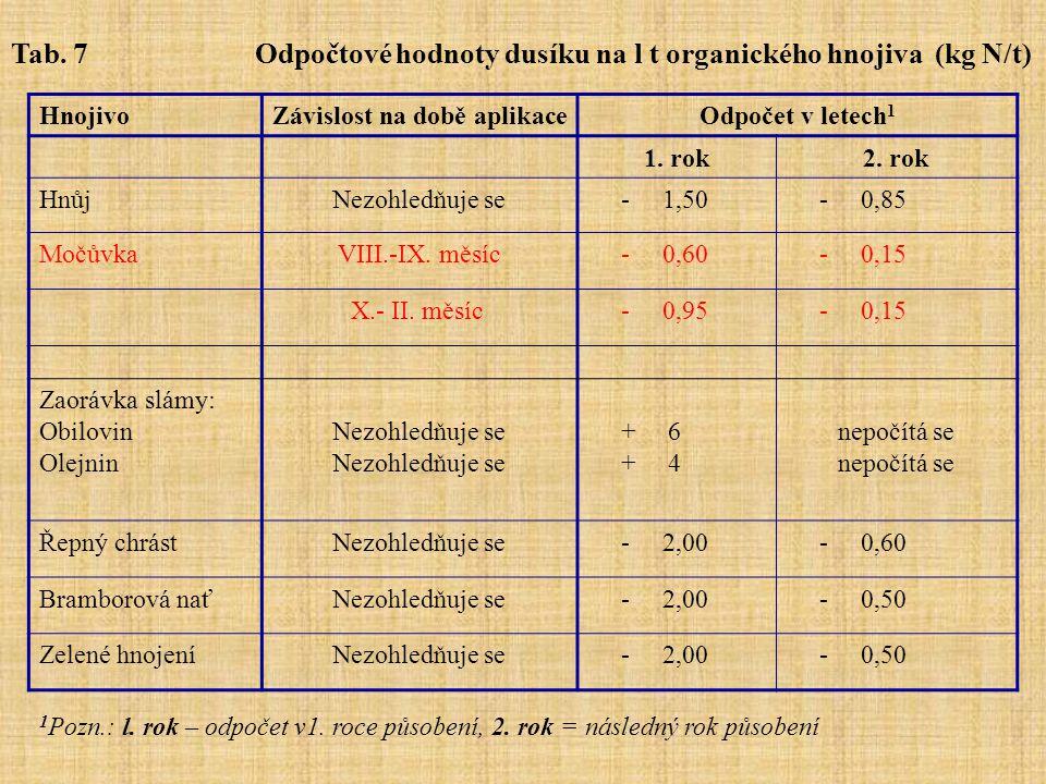 HnojivoZávislost na době aplikaceOdpočet v letech 1 1. rok2. rok HnůjNezohledňuje se - 1,50 - 0,85 MočůvkaVIII.-IX. měsíc - 0,60 - 0,15 X.- II. měsíc