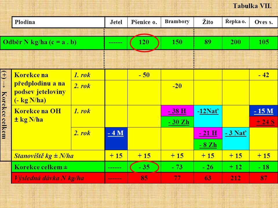 (+) → Korekce celkem Korekce na předplodinu a na podsev jeteloviny (- kg N/ha) 1.