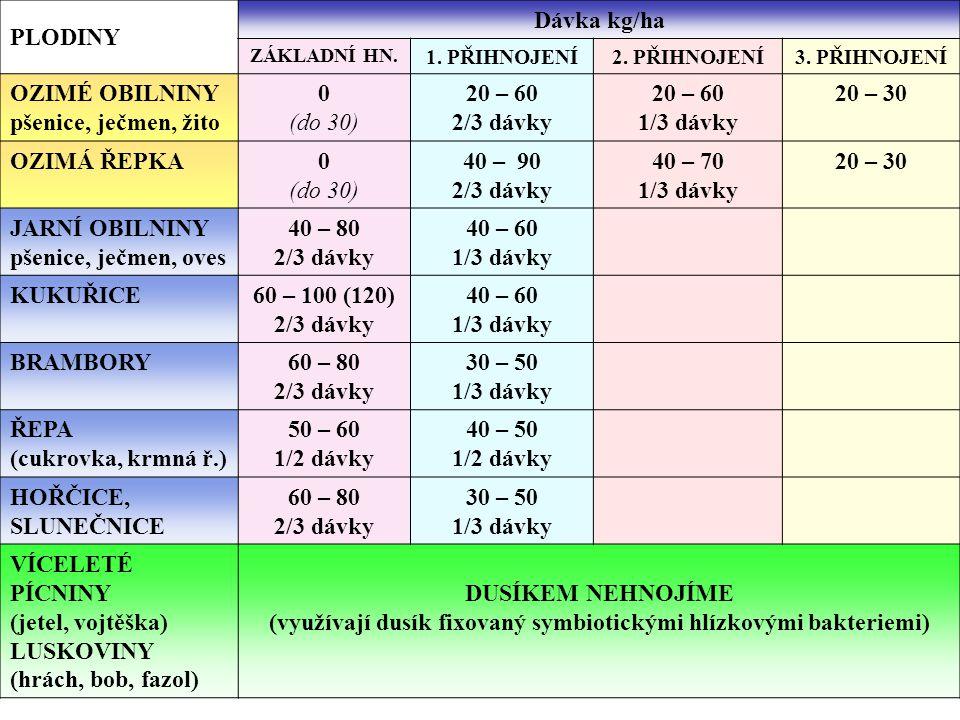 PLODINY Dávka kg/ha ZÁKLADNÍ HN. 1. PŘIHNOJENÍ2. PŘIHNOJENÍ3. PŘIHNOJENÍ OZIMÉ OBILNINY pšenice, ječmen, žito 0 (do 30) 20 – 60 2/3 dávky 20 – 60 1/3