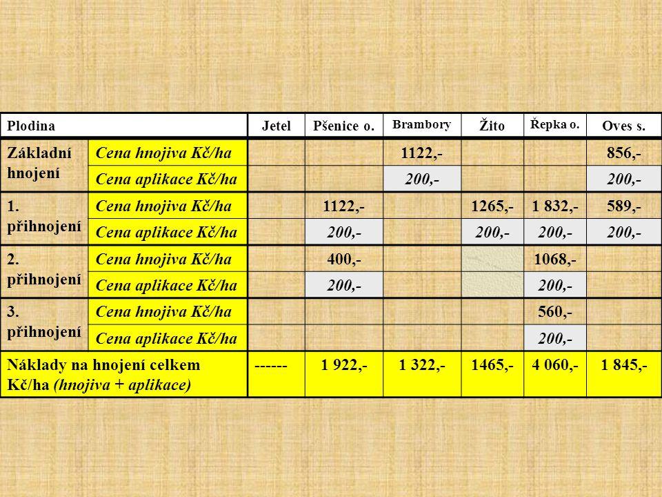 PlodinaJetelPšenice o. Brambory Žito Řepka o. Oves s. Základní hnojení Cena hnojiva Kč/ha1122,-856,- Cena aplikace Kč/ha200,- 1. přihnojení Cena hnoji