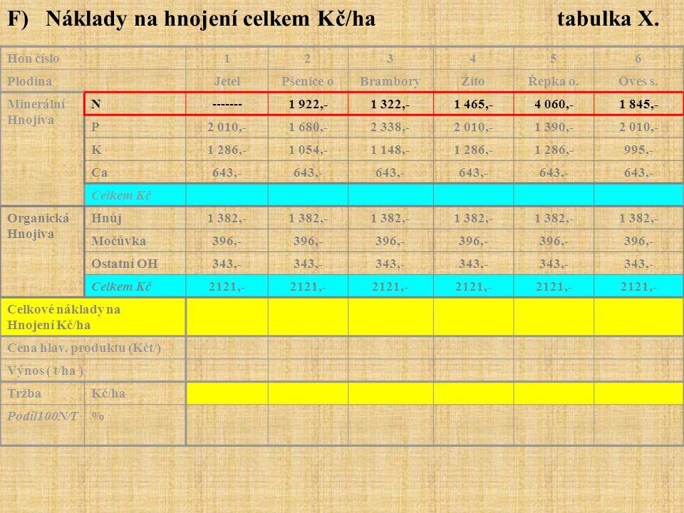 F) Náklady na hnojení celkem Kč/ha tabulka X. Hon číslo123456 PlodinaJetelPšenice oBramboryŽitoŘepka o.Oves s. Minerální Hnojiva N-------1 922,-1 322,