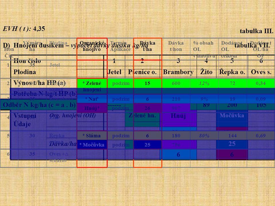 EVH ( t ): 4,35 D) Hnojení dusíkem – výpočet dávky dusíku kg/ha tabulka VII. Hon číslo123456 PlodinaJetelPšenice o.BramboryŽitoŘepka o.Oves s. Výnos t