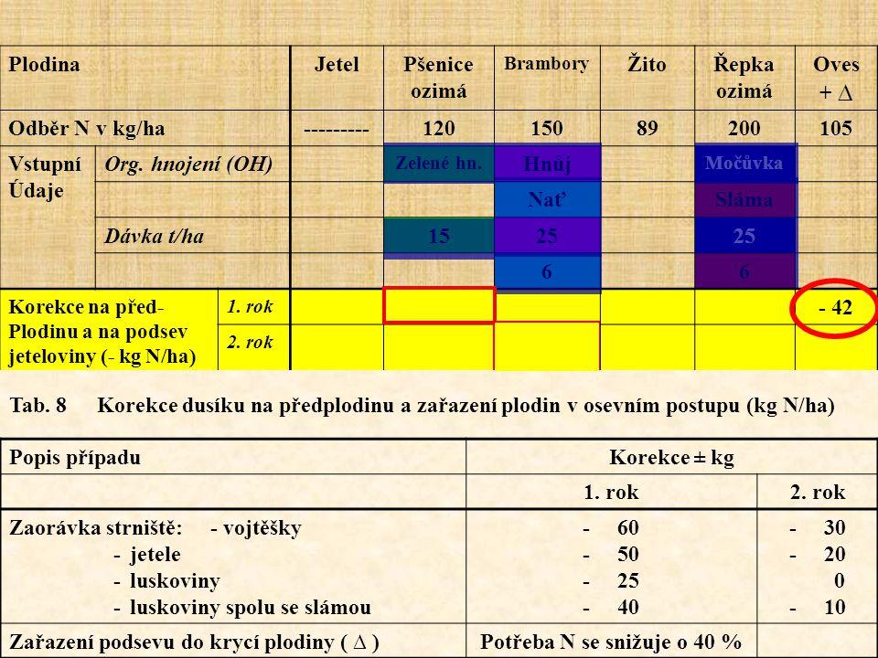 HnojivoZávislost na době aplikaceOdpočet v letech 1 1.