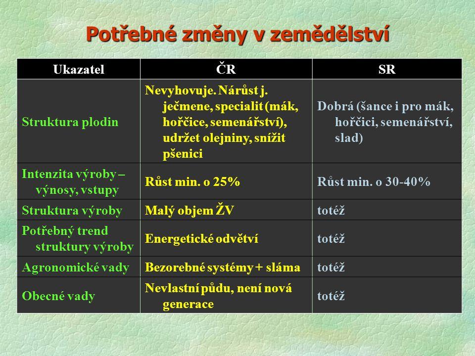 Potřebné změny v zemědělství UkazatelČRSR Struktura plodin Nevyhovuje. Nárůst j. ječmene, specialit (mák, hořčice, semenářství), udržet olejniny, sníž