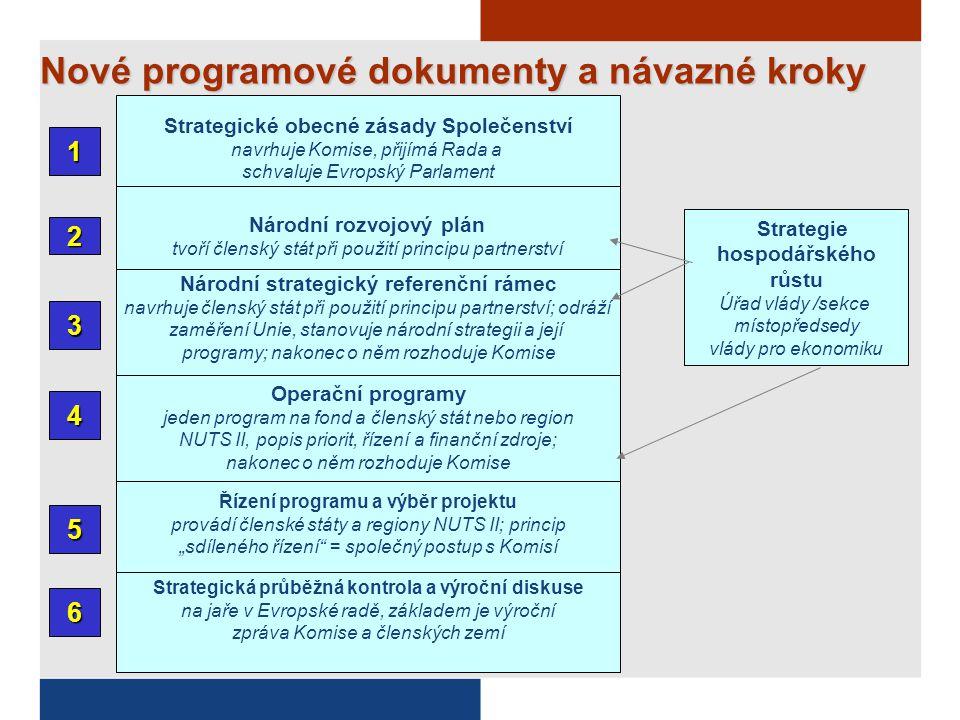 Zapojení měst do realizace politiky soudržnosti Strategické obecné zásady Společenství Obecné zásady -zvýšení přitažlivosti členských států, regionů a měst zlepšením jejich přístupnosti, zajištěním odpovídající kvality a úrovně služeb a zachováním jejich potenciálu v oblasti životního prostředí -Vytváření dopravních strategií a dopravních sítí -Podpora územního plánování pro snižování rozpínání měst (urban sprawl) -Budování kapacit ve výzkumu a vývoji včetně ICT infrastruktury v oblastech se značným růstovým potenciálem -Zakládání pólů excelence, vytváření a rozvoj regionálních klastrů soustředěných okolo velkých podniků