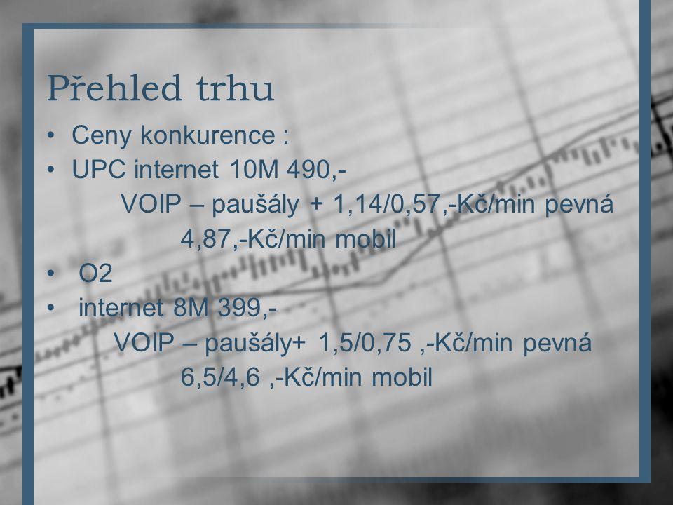 Přehled trhu Ceny konkurence : UPC internet 10M 490,- VOIP – paušály + 1,14/0,57,-Kč/min pevná 4,87,-Kč/min mobil O2 internet 8M 399,- VOIP – paušály+ 1,5/0,75,-Kč/min pevná 6,5/4,6,-Kč/min mobil