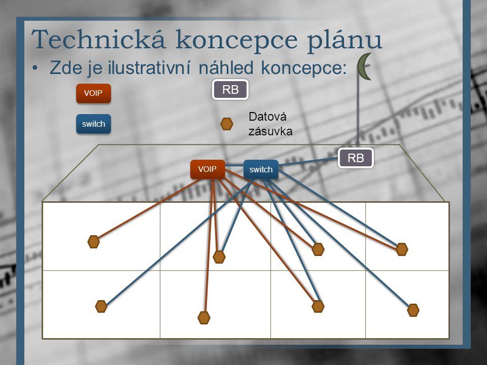 Technická koncepce plánu Zde je ilustrativní náhled koncepce: VOIP switch RB Datová zásuvka VOIP switch