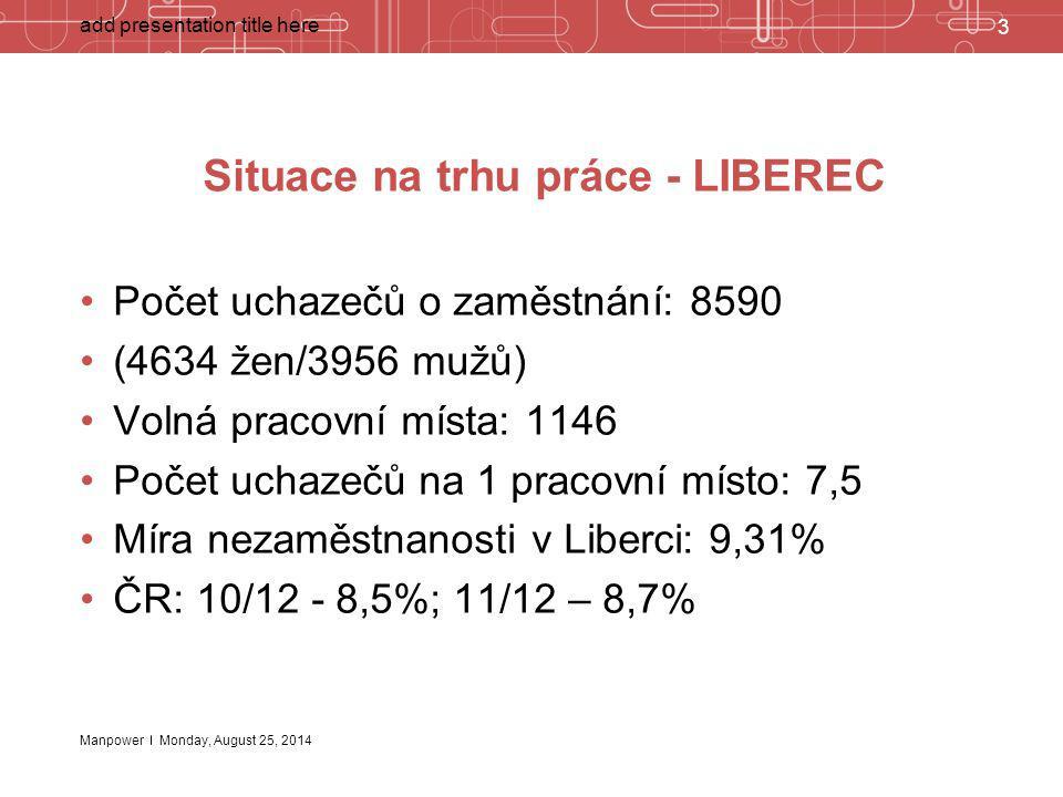 Manpower Situace na trhu práce - LIBEREC Počet uchazečů o zaměstnání: 8590 (4634 žen/3956 mužů) Volná pracovní místa: 1146 Počet uchazečů na 1 pracovn