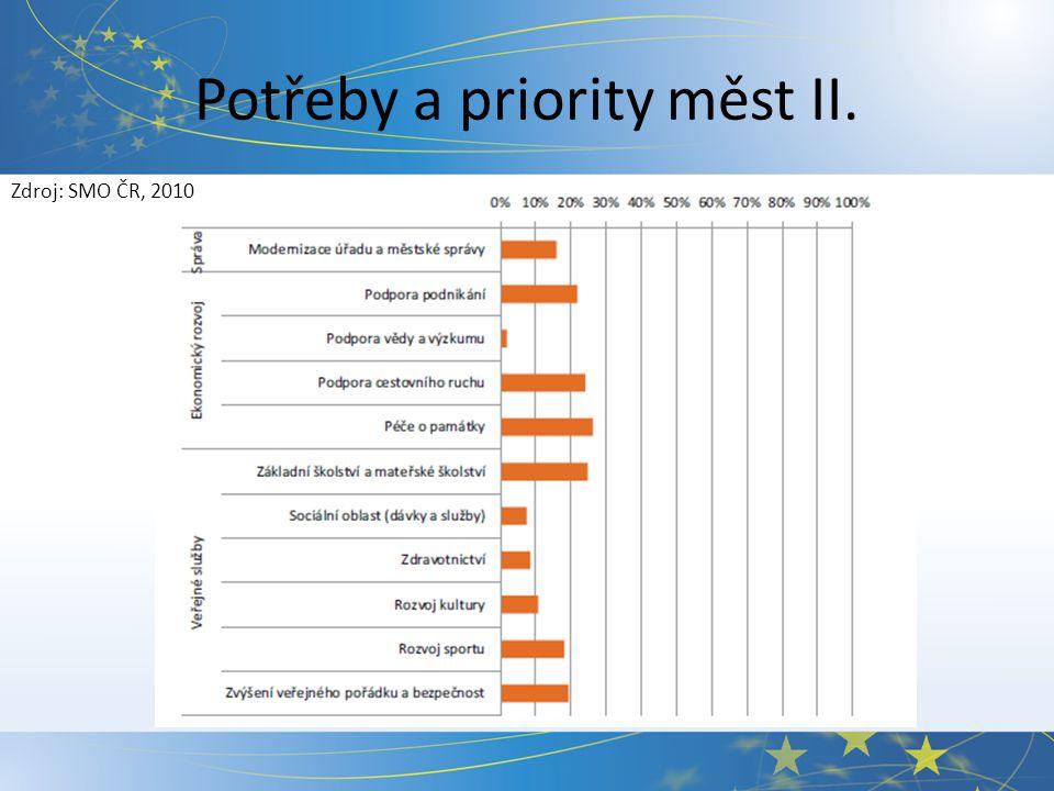 Potřeby a priority měst II. Zdroj: SMO ČR, 2010
