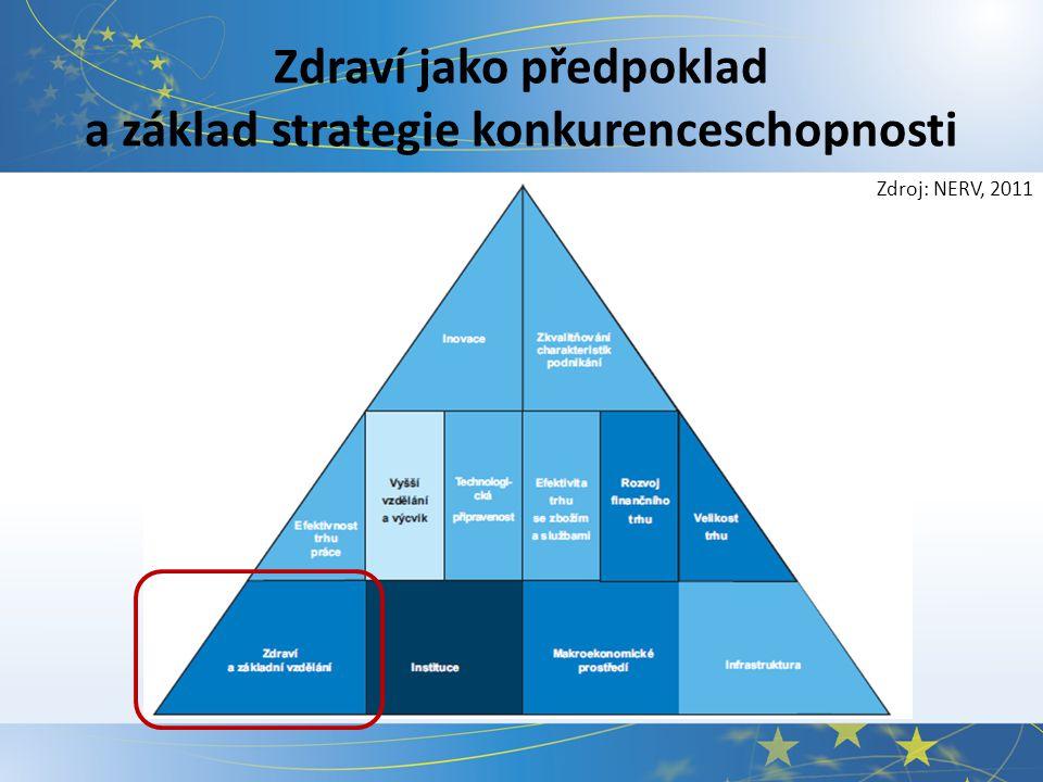Zdraví jako předpoklad a základ strategie konkurenceschopnosti Zdroj: NERV, 2011