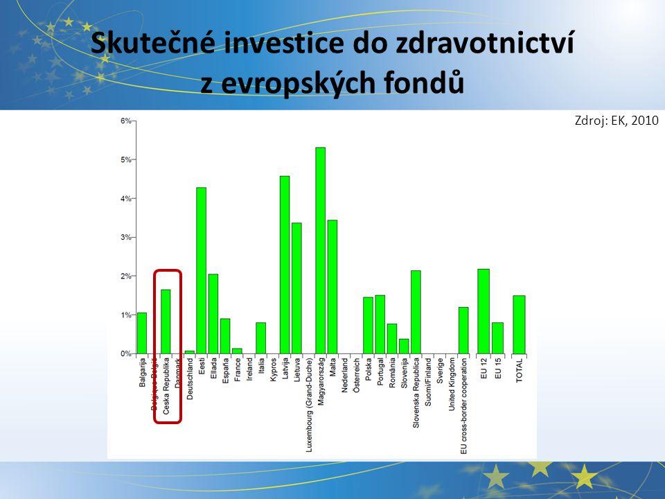 Skutečné investice do zdravotnictví z evropských fondů Zdroj: EK, 2010