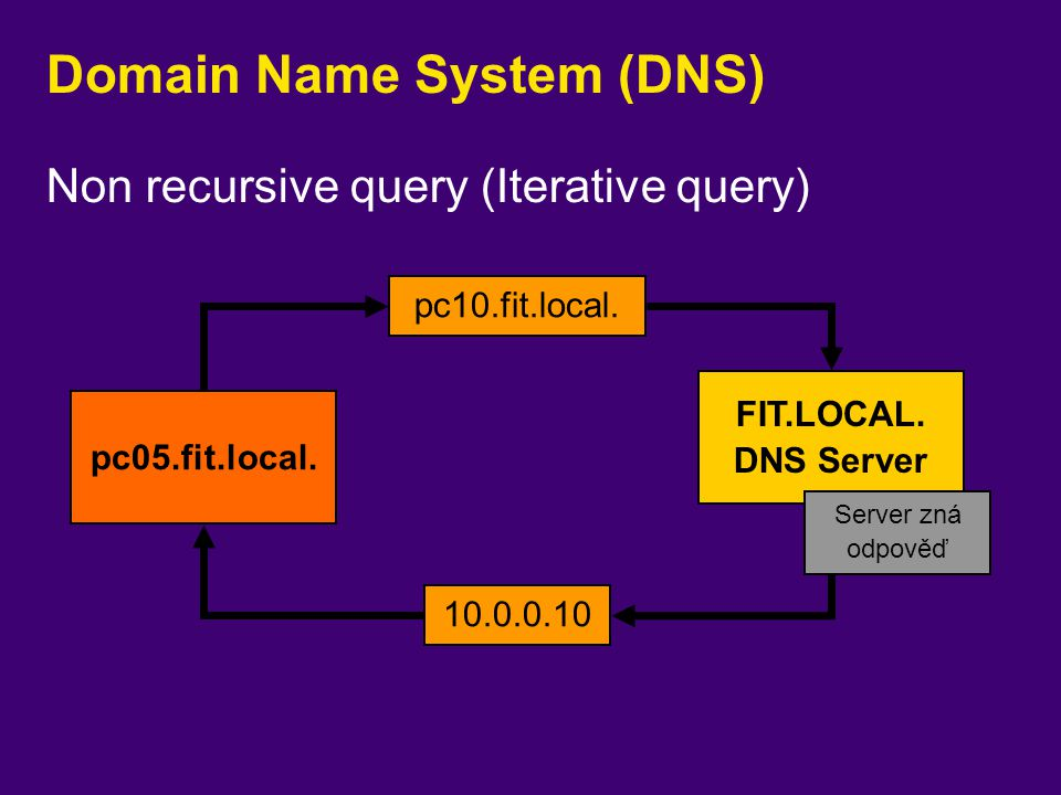 Domain Name System (DNS) pc05.fit.local. FIT.LOCAL. DNS Server pc10.fit.local. 10.0.0.10 Non recursive query (Iterative query) Server zná odpověď