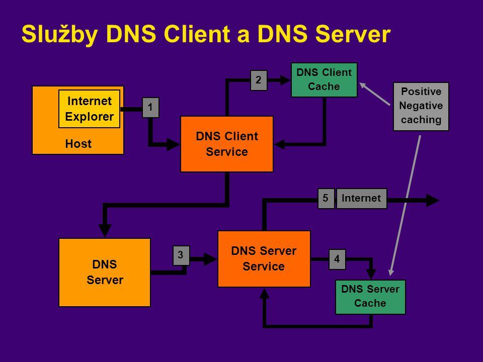 Služby DNS Client a DNS Server Host DNS Client Cache 2 DNS Server Cache DNS Client Service DNS Server Service 3 1 4 5Internet Internet Explorer DNS Se