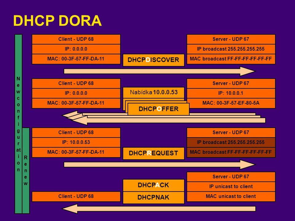 DHCP DORA Client - UDP 68 Server - UDP 67 IP: 0.0.0.0 IP: 10.0.0.1 DHCPDISCOVER DHCPOFFER DHCPREQUEST DHCPACK MAC: 00-3F-57-FF-DA-11 MAC: 00-3F-57-EF-