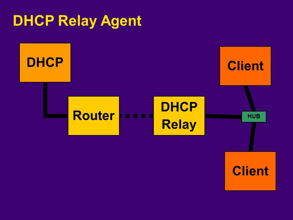 DHCP Relay Agent DHCP Relay DHCP HUB Client Router