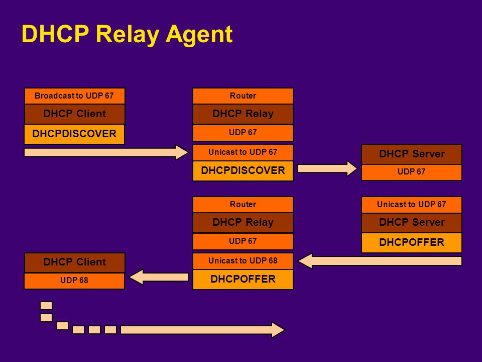 Komplexní DHCP Relay DHCP Relay Client DHCP #1 DHCP #2 Client DHCP #3 HUB Client
