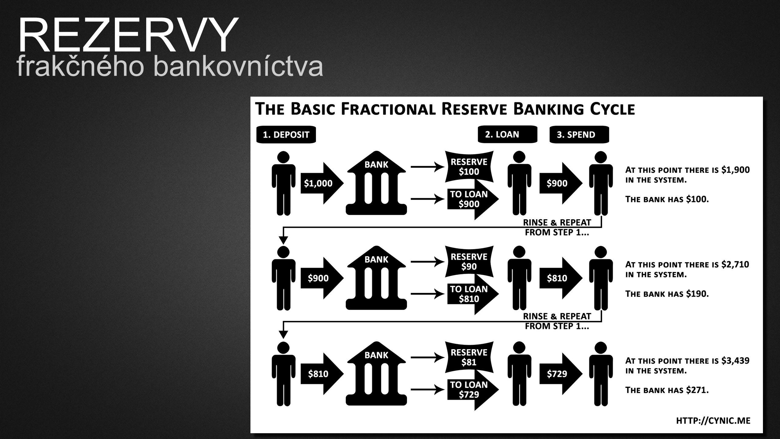 REZERVY frakčného bankovníctva