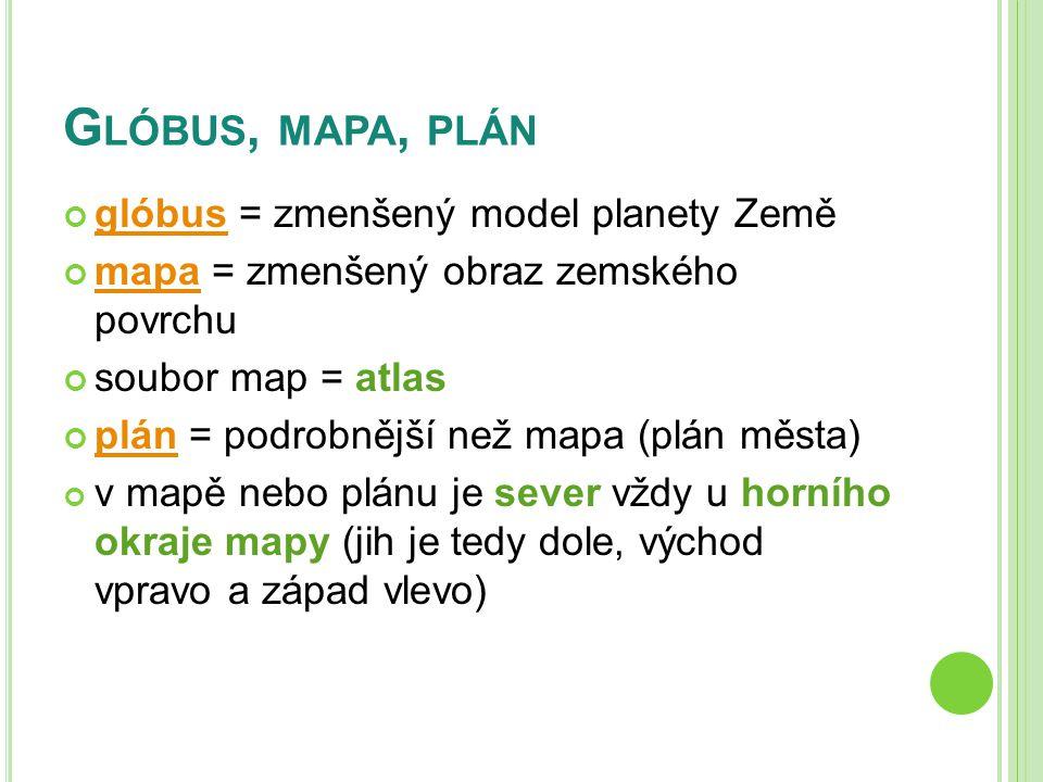G LÓBUS, MAPA, PLÁN glóbusglóbus = zmenšený model planety Země mapamapa = zmenšený obraz zemského povrchu soubor map = atlas plánplán = podrobnější než mapa (plán města) v mapě nebo plánu je sever vždy u horního okraje mapy (jih je tedy dole, východ vpravo a západ vlevo)