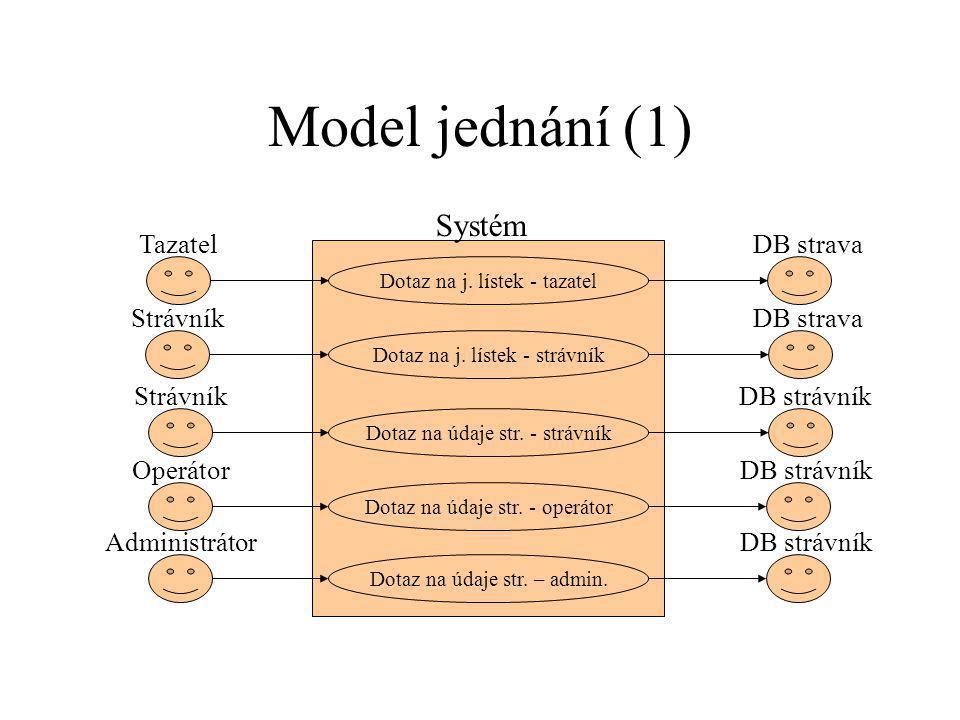 Model jednání (1) Dotaz na j.lístek - tazatel Tazatel Dotaz na j.