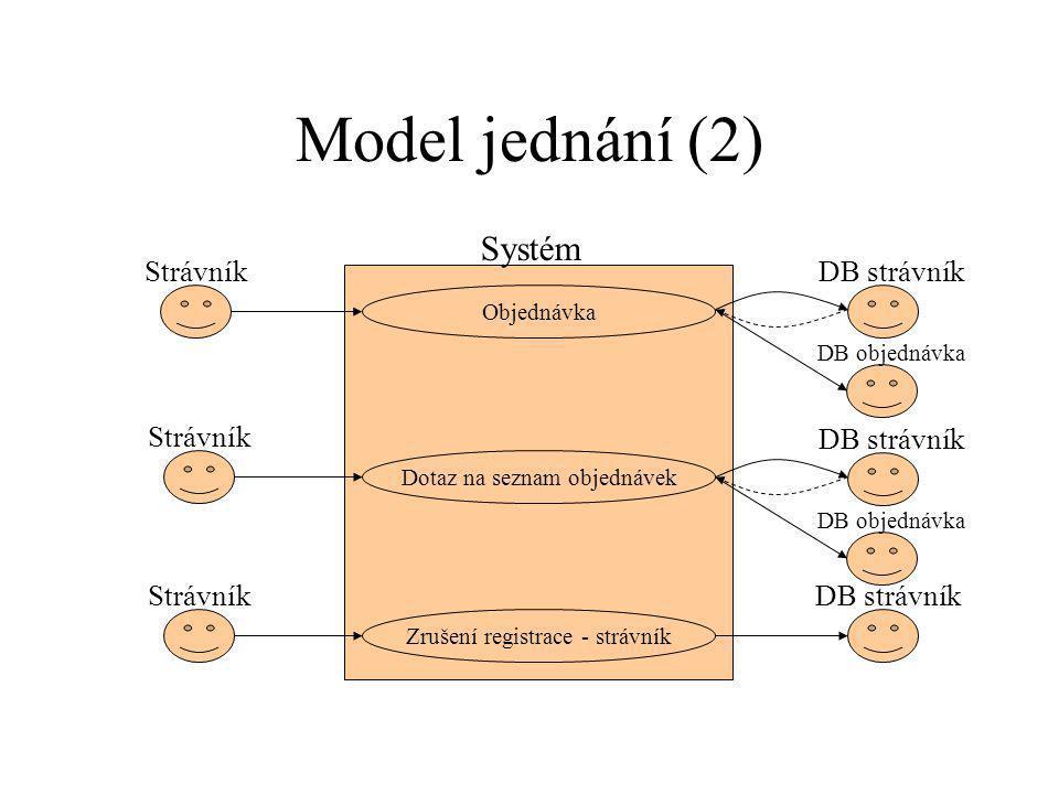 Model jednání (2) Objednávka StrávníkDB strávník Systém Dotaz na seznam objednávek Strávník DB strávník DB objednávka Zrušení registrace - strávník StrávníkDB strávník