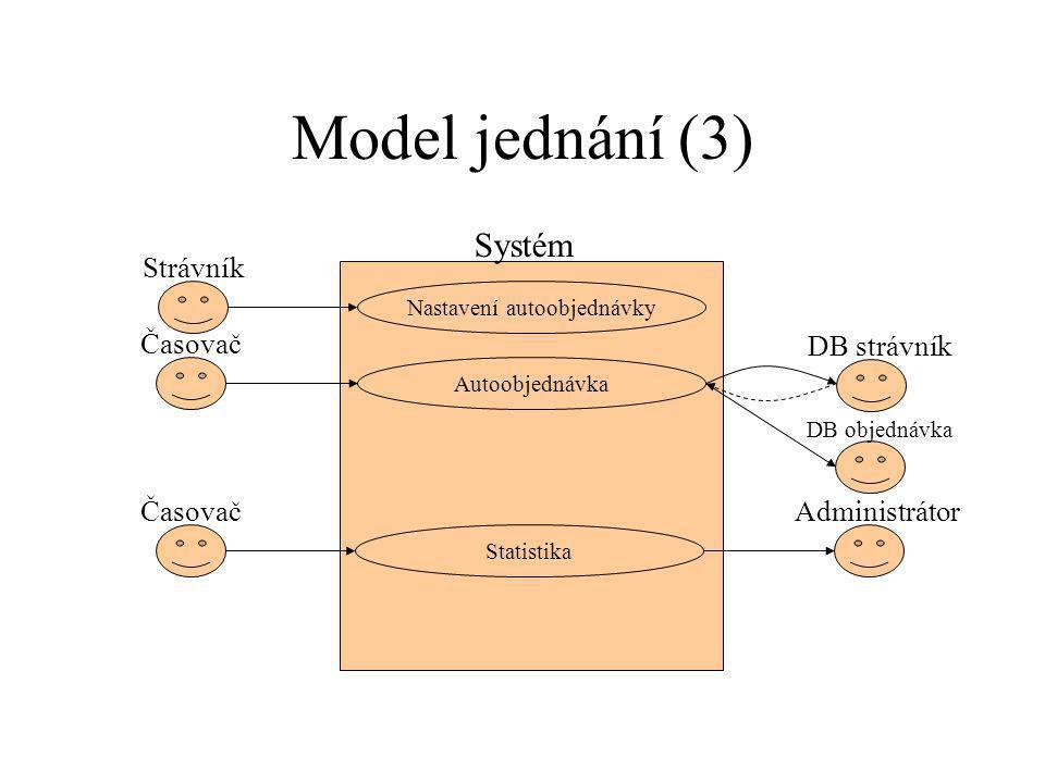 Model jednání (3) Nastavení autoobjednávky Strávník Systém Autoobjednávka DB strávník Statistika Časovač Administrátor DB objednávka