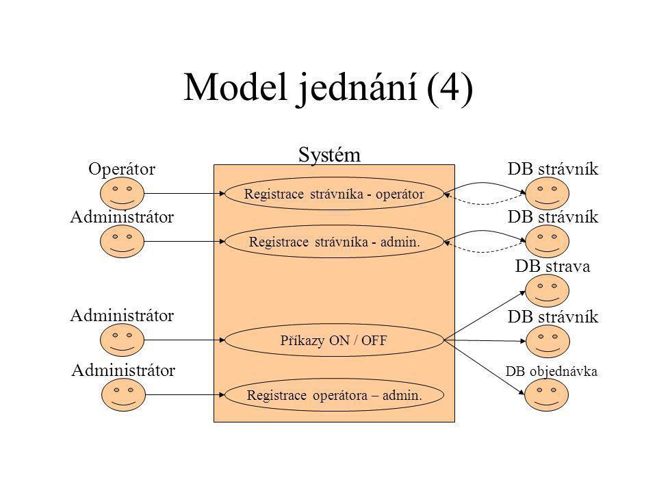 Model jednání (4) Příkazy ON / OFF Administrátor DB strávník Systém DB strava DB objednávka Registrace strávníka - admin.