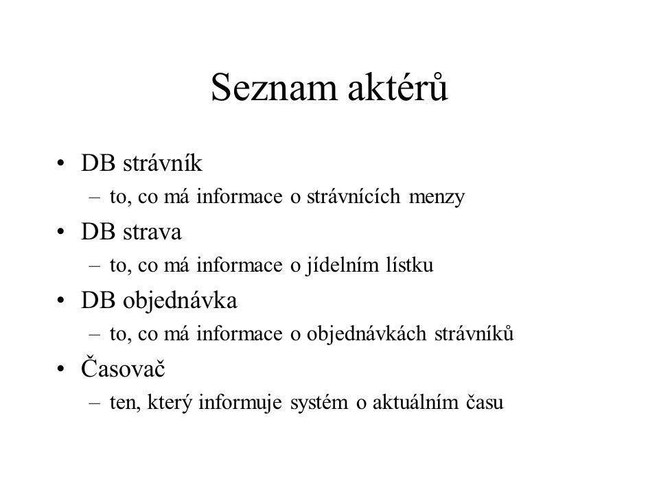 Seznam aktérů DB strávník –to, co má informace o strávnících menzy DB strava –to, co má informace o jídelním lístku DB objednávka –to, co má informace o objednávkách strávníků Časovač –ten, který informuje systém o aktuálním času
