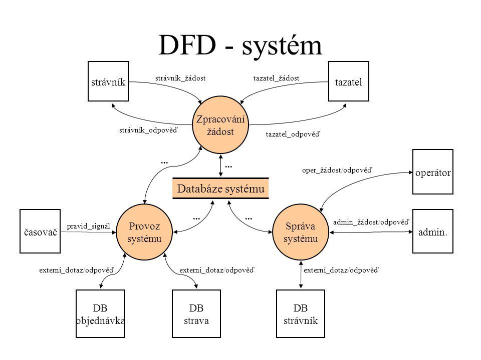 DFD - systém Databáze systému Správa systému Zpracování žádost Provoz systému strávník tazatel_žádoststrávník_žádost DB objednávka DB strava DB strávník časovač operátor admin.